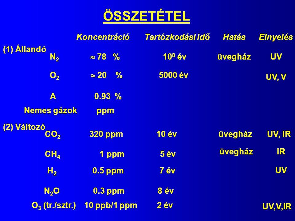 ÖSSZETÉTEL Koncentráció Tartózkodási idő Hatás Elnyelés (1) Állandó N 2  78 % 10 8 év O 2  20 % 5000 év A 0.93 % Nemes gázok ppm (2) Változó CO 2 32