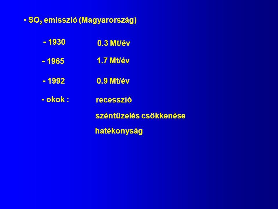 SO 2 emisszió (Magyarország) - 1930 0.3 Mt/év - 1965 1.7 Mt/év - 1992 0.9 Mt/év - okok : recesszió széntüzelés csökkenése hatékonyság