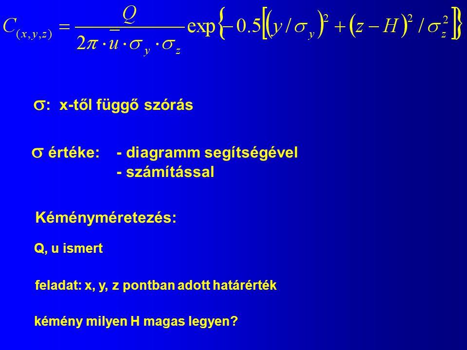  : x-től függő szórás  értéke: - diagramm segítségével - számítással Kéményméretezés: Q, u ismert feladat: x, y, z pontban adott határérték kémény m