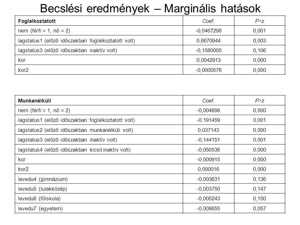 Becslési eredmények – Marginális hatások FoglalkoztatottCoef.P>z nem (férfi = 1, nő = 2)-0,04672980,001 lagstatus1 (előző időszakban foglalkoztatott volt)0,66709440,003 lagstatus3 (előző időszakban inaktív volt)-0,15800050,106 kor0,00429130,000 kor2-0,00005760,000 MunkanélküliCoef.P>z nem (férfi = 1, nő = 2)-0,0048980,000 lagstatus1 (előző időszakban foglalkoztatott volt)-0,1914590,001 lagstatus2 (előző időszakban munkanélküli volt)0,0371430,000 lagstatus3 (előző időszakban inaktív volt)-0,1441510,001 lagstatus4 (előző időszakban kicsit inaktív volt)-0,0505360,000 kor-0,0009150,000 kor20,0000160,000 levedu4 (gimnázium)-0,0036310,136 levedu5 (szakközép)-0,0037500,147 levedu6 (főiskola)-0,0052430,150 levedu7 (egyetem)-0,0086550,057