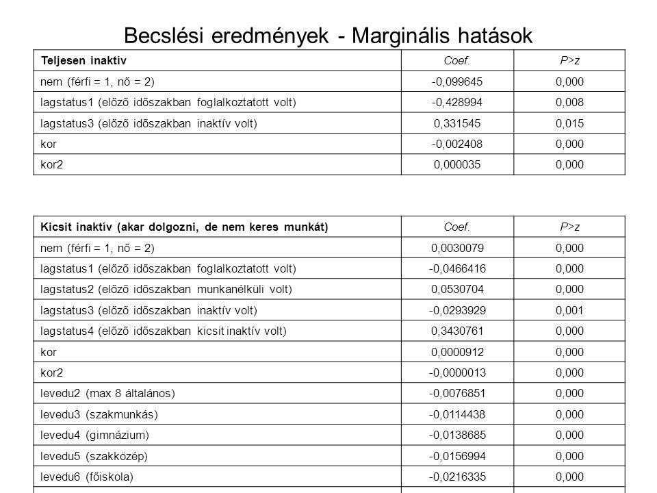 Becslési eredmények - Marginális hatások Teljesen inaktívCoef.P>z nem (férfi = 1, nő = 2)-0,0996450,000 lagstatus1 (előző időszakban foglalkoztatott volt)-0,4289940,008 lagstatus3 (előző időszakban inaktív volt)0,3315450,015 kor-0,0024080,000 kor20,0000350,000 Kicsit inaktív (akar dolgozni, de nem keres munkát)Coef.P>z nem (férfi = 1, nő = 2)0,00300790,000 lagstatus1 (előző időszakban foglalkoztatott volt)-0,04664160,000 lagstatus2 (előző időszakban munkanélküli volt)0,05307040,000 lagstatus3 (előző időszakban inaktív volt)-0,02939290,001 lagstatus4 (előző időszakban kicsit inaktív volt)0,34307610,000 kor0,00009120,000 kor2-0,00000130,000 levedu2 (max 8 általános)-0,00768510,000 levedu3 (szakmunkás)-0,01144380,000 levedu4 (gimnázium)-0,01386850,000 levedu5 (szakközép)-0,01569940,000 levedu6 (főiskola)-0,02163350,000 levedu7 (egyetem)-0,02341140,000