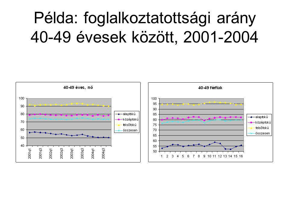Példa: foglalkoztatottsági arány 40-49 évesek között, 2001-2004