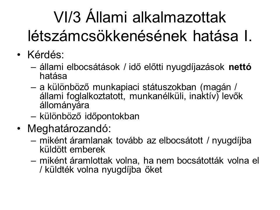 VI/3 Állami alkalmazottak létszámcsökkenésének hatása I.