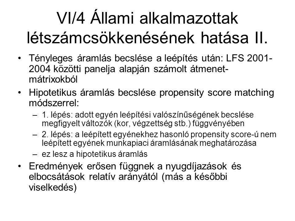 VI/4 Állami alkalmazottak létszámcsökkenésének hatása II.