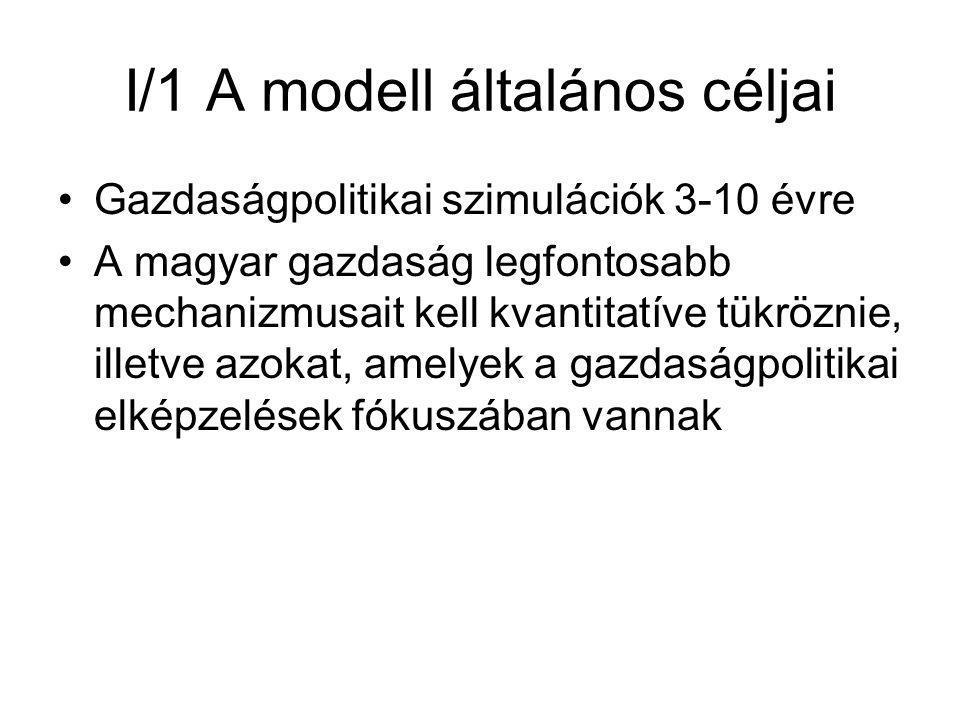 I/1 A modell általános céljai Gazdaságpolitikai szimulációk 3-10 évre A magyar gazdaság legfontosabb mechanizmusait kell kvantitatíve tükröznie, illetve azokat, amelyek a gazdaságpolitikai elképzelések fókuszában vannak