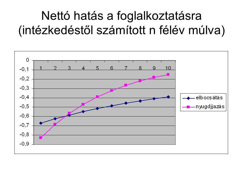 Nettó hatás a foglalkoztatásra (intézkedéstől számított n félév múlva)
