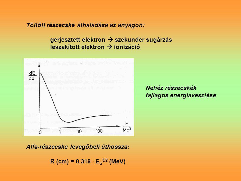 Töltött részecske áthaladása az anyagon: gerjesztett elektron  szekunder sugárzás leszakított elektron  ionizáció Nehéz részecskék fajlagos energiavesztése Alfa-részecske levegőbeli úthossza: R (cm) = 0,318.
