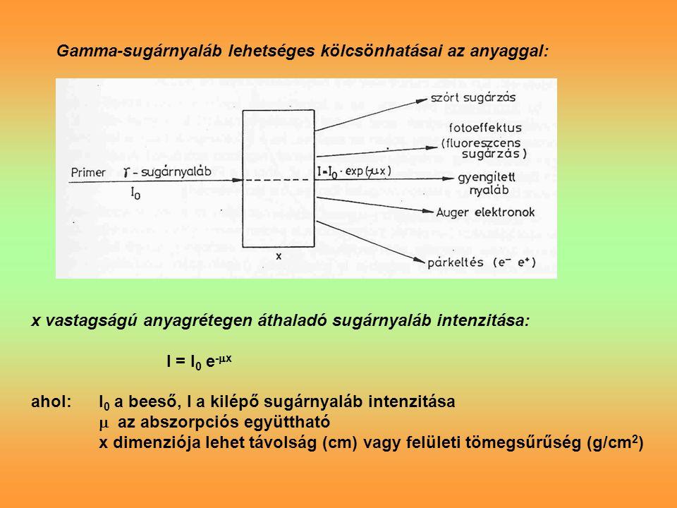 Gamma-sugárnyaláb lehetséges kölcsönhatásai az anyaggal: x vastagságú anyagrétegen áthaladó sugárnyaláb intenzitása: I = I 0 e -  x ahol:I 0 a beeső, I a kilépő sugárnyaláb intenzitása  az abszorpciós együttható x dimenziója lehet távolság (cm) vagy felületi tömegsűrűség (g/cm 2 )