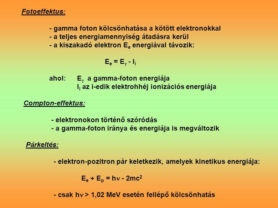 Fotoeffektus: - gamma foton kölcsönhatása a kötött elektronokkal - a teljes energiamennyiség átadásra kerül - a kiszakadó elektron E e energiával távozik: E e = E  - I i ahol:E  a gamma-foton energiája I i az i-edik elektrohhéj ionizációs energiája Compton-effektus: - elektronokon történő szóródás - a gamma-foton iránya és energiája is megváltozik Párkeltés: - elektron-pozitron pár keletkezik, amelyek kinetikus energiája: E e + E p = h - 2mc 2 - csak h > 1,02 MeV esetén fellépő kölcsönhatás