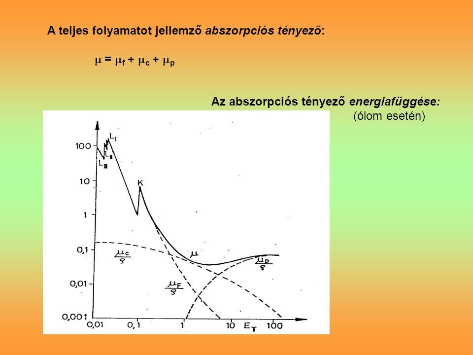 A teljes folyamatot jellemző abszorpciós tényező:  =  f +  c +  p Az abszorpciós tényező energiafüggése: (ólom esetén)