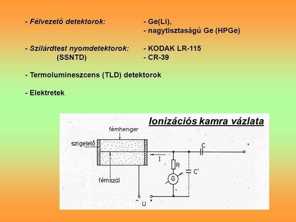 - Félvezető detektorok:- Ge(Li), - nagytisztaságú Ge (HPGe) - Szilárdtest nyomdetektorok:- KODAK LR-115 (SSNTD)- CR-39 - Termolumineszcens (TLD) detektorok - Elektretek Ionizációs kamra vázlata