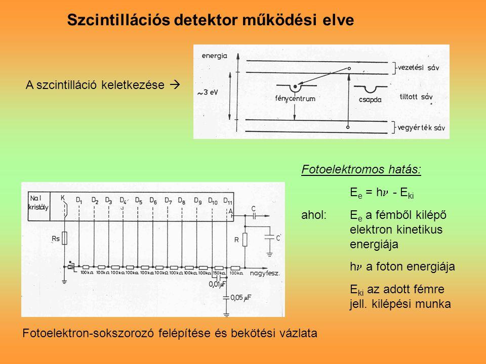 Szcintillációs detektor működési elve A szcintilláció keletkezése  Fotoelektron-sokszorozó felépítése és bekötési vázlata Fotoelektromos hatás: E e = h - E ki ahol:E e a fémből kilépő elektron kinetikus energiája h a foton energiája E ki az adott fémre jell.