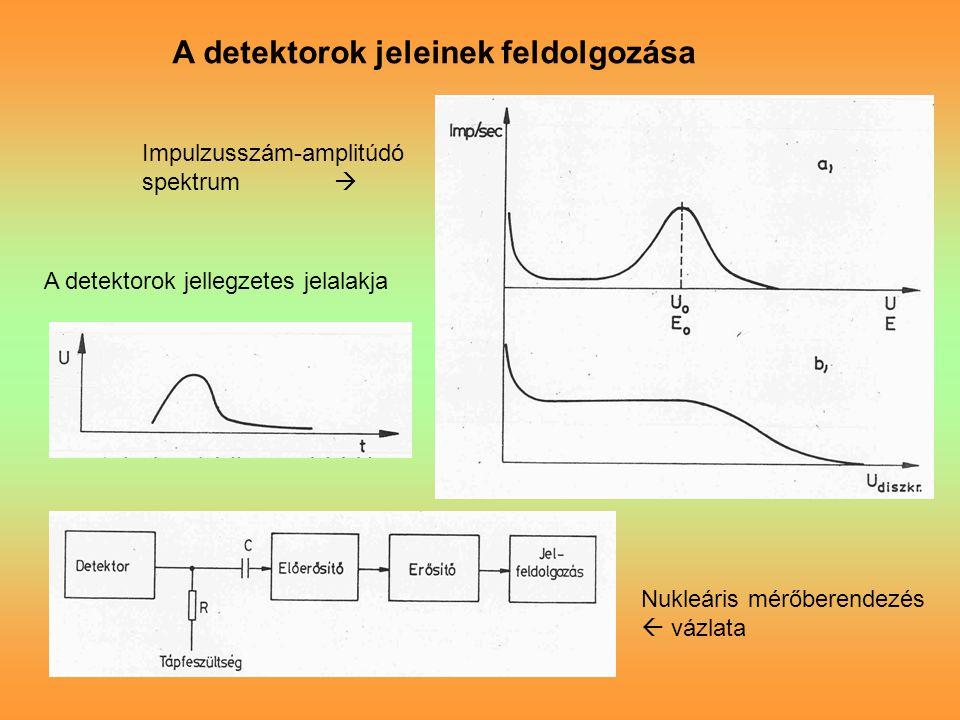 A detektorok jellegzetes jelalakja Nukleáris mérőberendezés  vázlata A detektorok jeleinek feldolgozása Impulzusszám-amplitúdó spektrum 