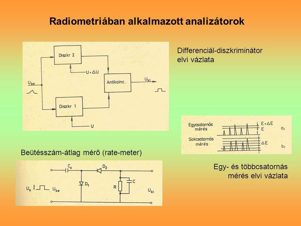 Radiometriában alkalmazott analizátorok Differenciál-diszkriminátor elvi vázlata Beütésszám-átlag mérő (rate-meter) Egy- és többcsatornás mérés elvi vázlata