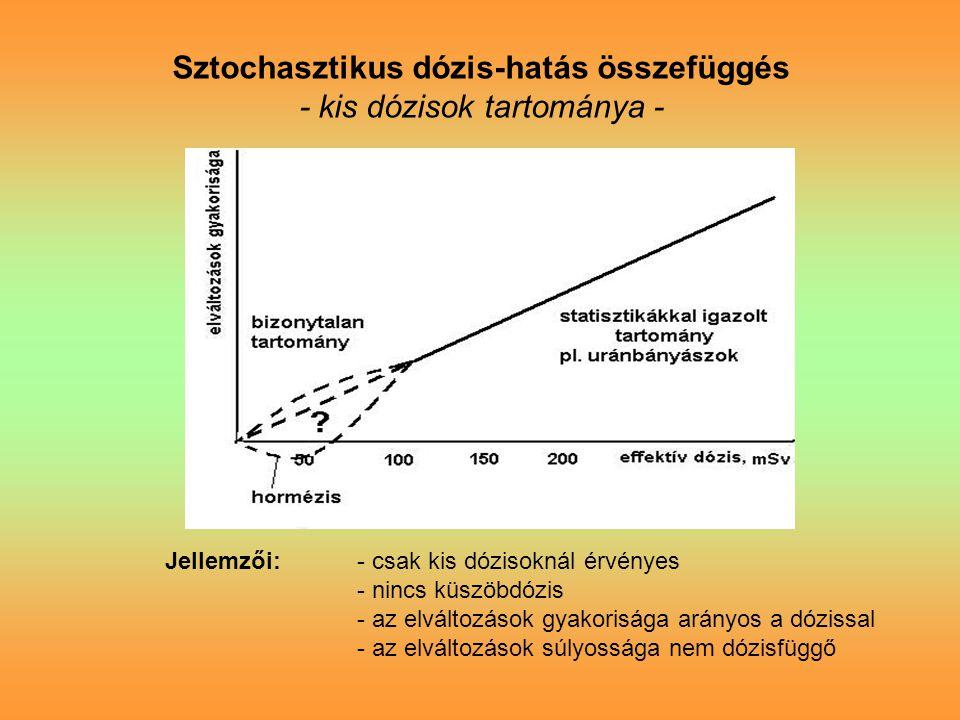 Sztochasztikus dózis-hatás összefüggés - kis dózisok tartománya - Jellemzői:- csak kis dózisoknál érvényes - nincs küszöbdózis - az elváltozások gyakorisága arányos a dózissal - az elváltozások súlyossága nem dózisfüggő