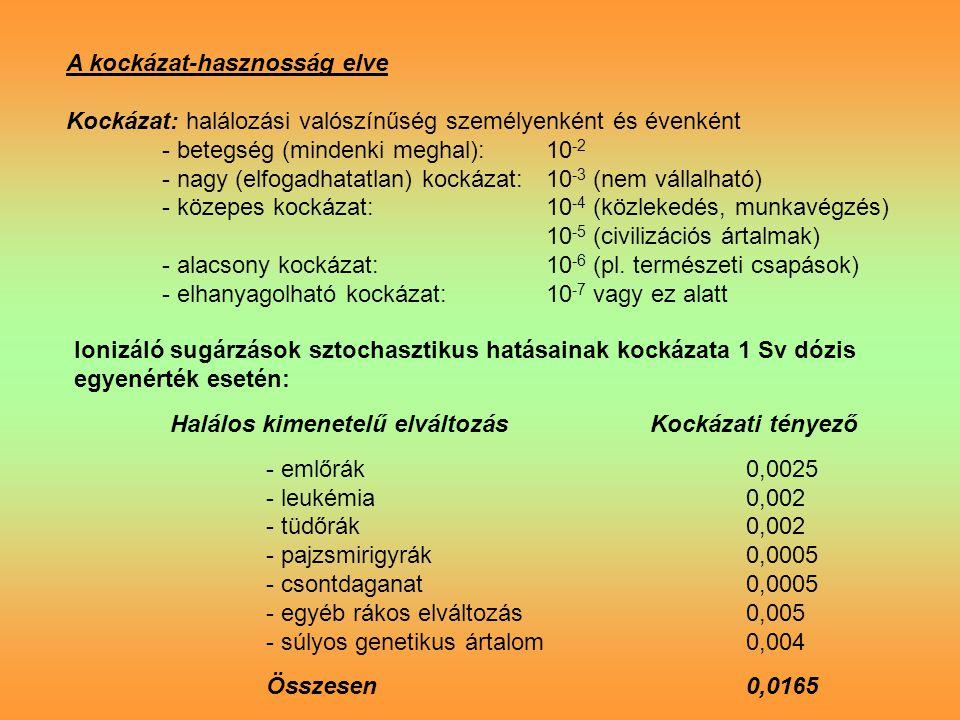 A kockázat-hasznosság elve Kockázat: halálozási valószínűség személyenként és évenként - betegség (mindenki meghal):10 -2 - nagy (elfogadhatatlan) kockázat:10 -3 (nem vállalható) - közepes kockázat:10 -4 (közlekedés, munkavégzés) 10 -5 (civilizációs ártalmak) - alacsony kockázat: 10 -6 (pl.