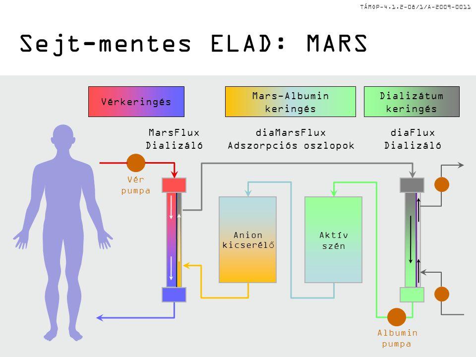TÁMOP-4.1.2-08/1/A-2009-0011 Sejt-mentes ELAD: MARS MarsFlux Dializáló diaMarsFlux Adszorpciós oszlopok diaFlux Dializáló Vérkeringés Mars-Albumin ker