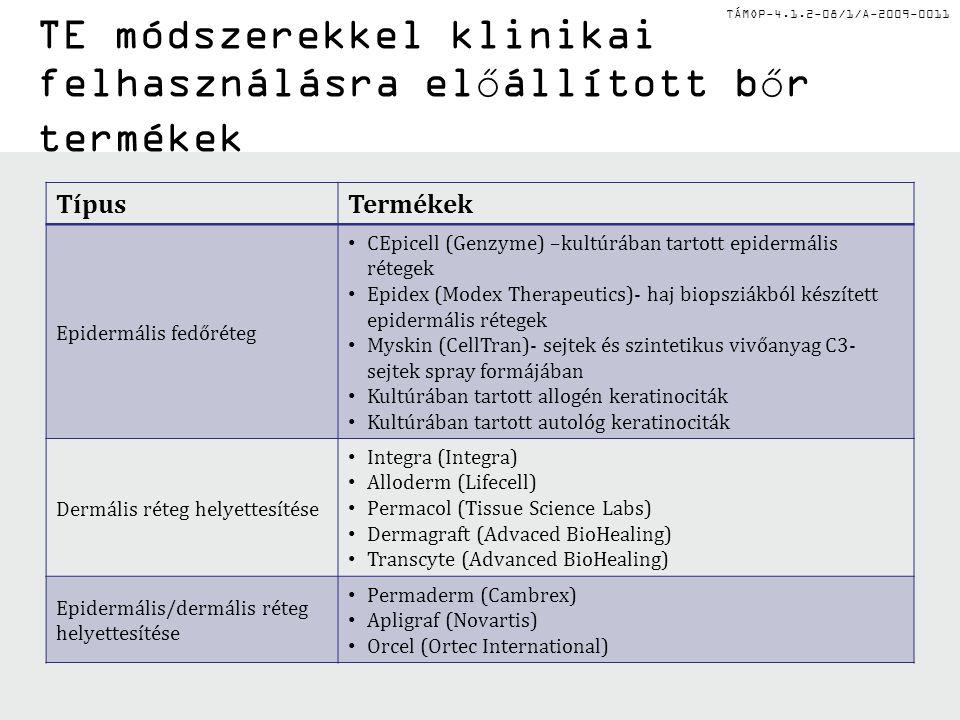 TÁMOP-4.1.2-08/1/A-2009-0011 TE módszerekkel klinikai felhasználásra előállított bőr termékek TípusTermékek Epidermális fedőréteg CEpicell (Genzyme) –kultúrában tartott epidermális rétegek Epidex (Modex Therapeutics)- haj biopsziákból készített epidermális rétegek Myskin (CellTran)- sejtek és szintetikus vivőanyag C3- sejtek spray formájában Kultúrában tartott allogén keratinociták Kultúrában tartott autológ keratinociták Dermális réteg helyettesítése Integra (Integra) Alloderm (Lifecell) Permacol (Tissue Science Labs) Dermagraft (Advaced BioHealing) Transcyte (Advanced BioHealing) Epidermális/dermális réteg helyettesítése Permaderm (Cambrex) Apligraf (Novartis) Orcel (Ortec International)