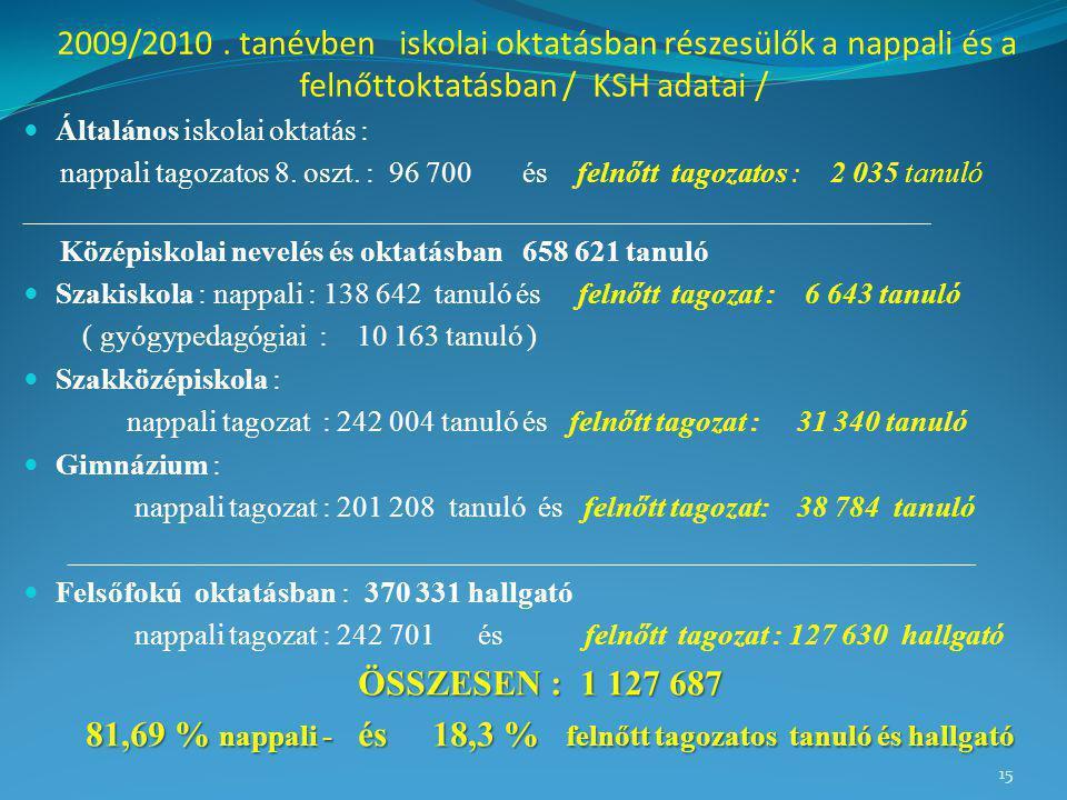 2009/2010. tanévben iskolai oktatásban részesülők a nappali és a felnőttoktatásban / KSH adatai / Általános iskolai oktatás : nappali tagozatos 8. osz