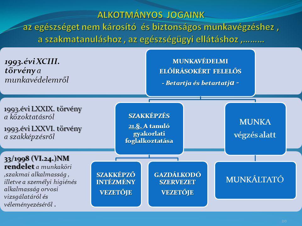 20 33/1998 (VI.24.)NM rendelet 33/1998 (VI.24.)NM rendelet a munkaköri,szakmai alkalmasság, illetve a személyi higiénés alkalmasság orvosi vizsgálatár
