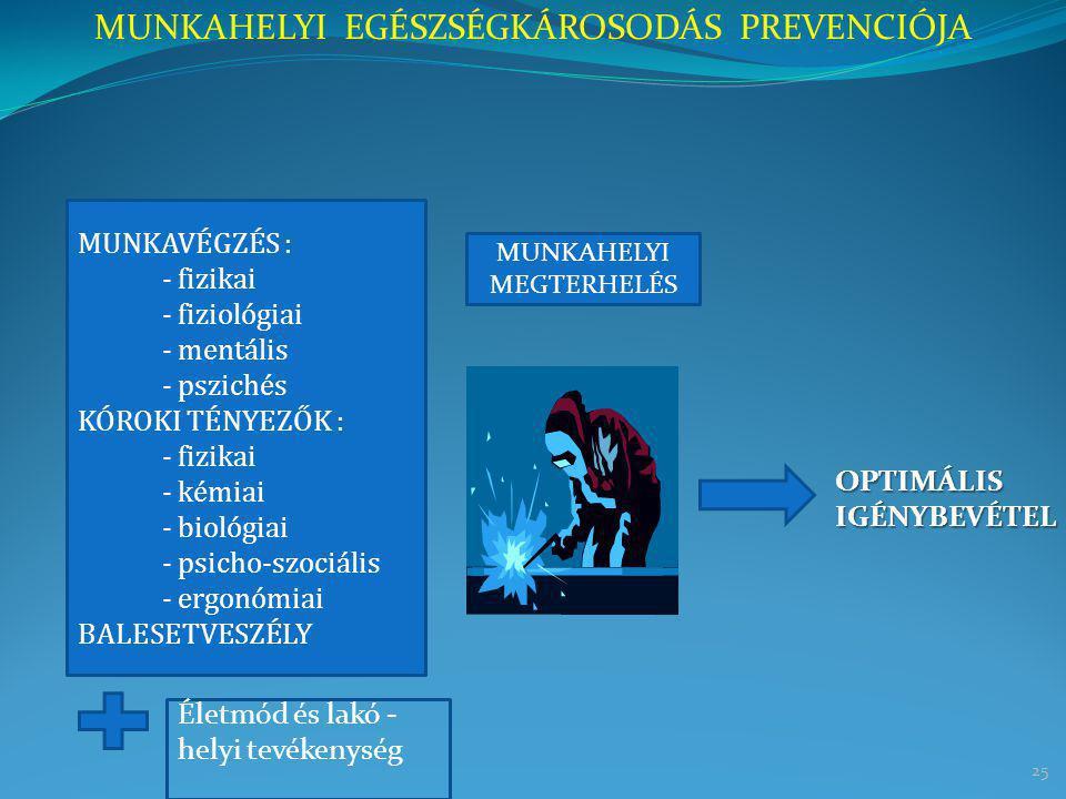25 MUNKAHELYI EGÉSZSÉGKÁROSODÁS PREVENCIÓJA MUNKAVÉGZÉS : - fizikai - fiziológiai - mentális - pszichés KÓROKI TÉNYEZŐK : - fizikai - kémiai - biológi