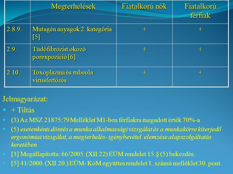 Megterhelések Fiatalkorú nők Fiatalkorú férfiak 2.8.9. Mutagén anyagok 2. kategória [5] ++ 2.9. Tüdőfibrózist okozó porexpozíció [6] ++ 2.10. Toxoplaz