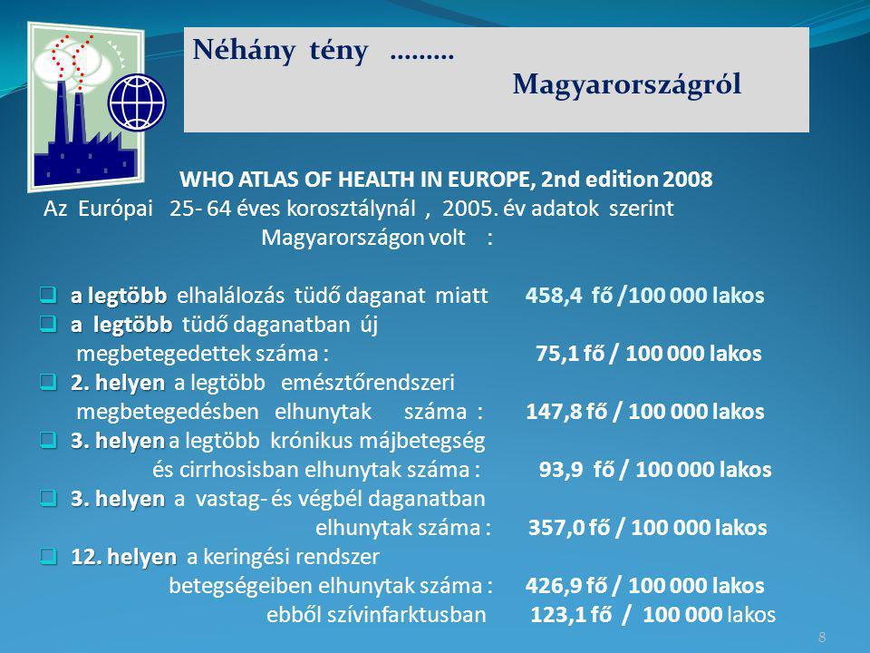 8 WHO ATLAS OF HEALTH IN EUROPE, 2nd edition 2008 Az Európai 25- 64 éves korosztálynál, 2005. év adatok szerint Magyarországon volt :  a legtöbb  a