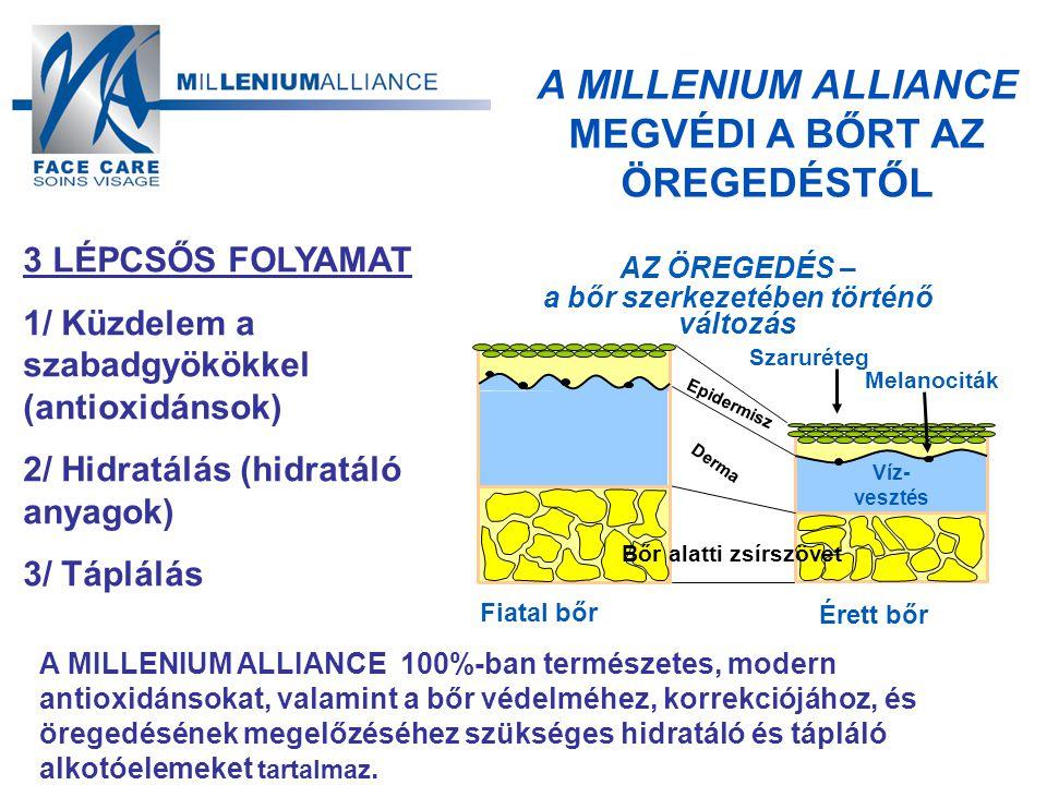 A MILLENIUM ALLIANCE MEGVÉDI A BŐRT AZ ÖREGEDÉSTŐL 3 LÉPCSŐS FOLYAMAT 1/ Küzdelem a szabadgyökökkel (antioxidánsok) 2/ Hidratálás (hidratáló anyagok) 3/ Táplálás A MILLENIUM ALLIANCE 100%-ban természetes, modern antioxidánsokat, valamint a bőr védelméhez, korrekciójához, és öregedésének megelőzéséhez szükséges hidratáló és tápláló alkotóelemeket tartalmaz.