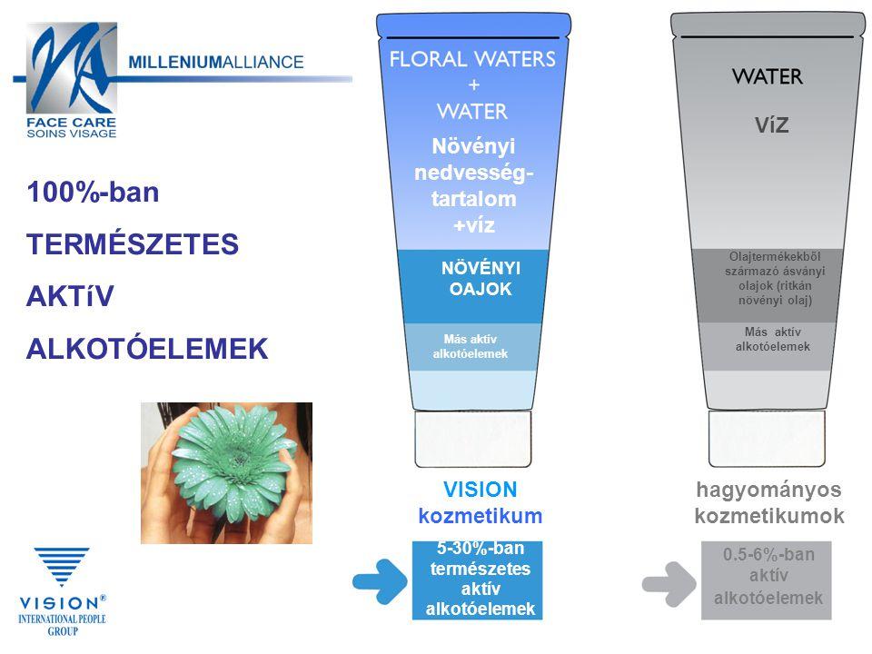 Növényi nedvesség- tartalom +víz VíZ NÖVÉNYI OAJOK Olajtermékekből származó ásványi olajok (ritkán növényi olaj) VISION kozmetikum hagyományos kozmetikumok 5-30%-ban természetes aktív alkotóelemek 0.5-6%-ban aktív alkotóelemek Más aktív alkotóelemek 100%-ban TERMÉSZETES AKTíV ALKOTÓELEMEK