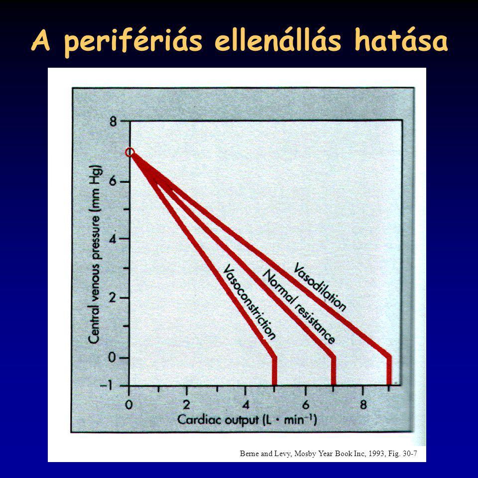 A perifériás ellenállás hatása Berne and Levy, Mosby Year Book Inc, 1993, Fig. 30-7