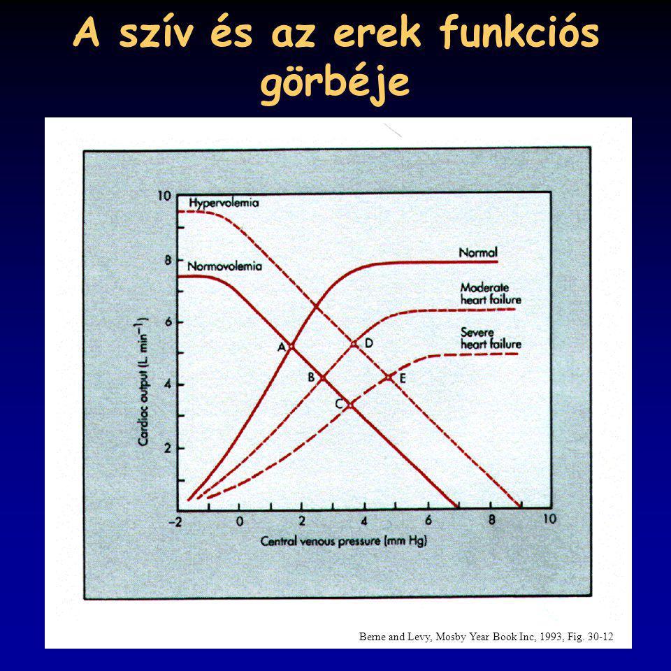 A szív és az erek funkciós görbéje Berne and Levy, Mosby Year Book Inc, 1993, Fig. 30-12