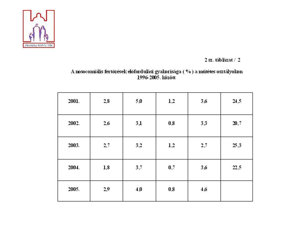 Kérdés: Az intézet többi osztályán működő további 321 aktív és 123 krónikus ágyon milyen a kórházi fertőzések előfordulási gyakorisága, azok kórformái?