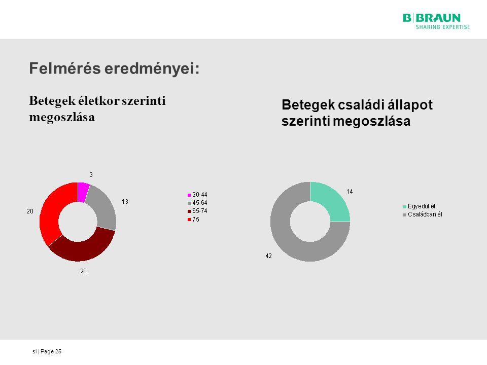 sl | Page Felmérés eredményei: Betegek életkor szerinti megoszlása 25 Betegek családi állapot szerinti megoszlása