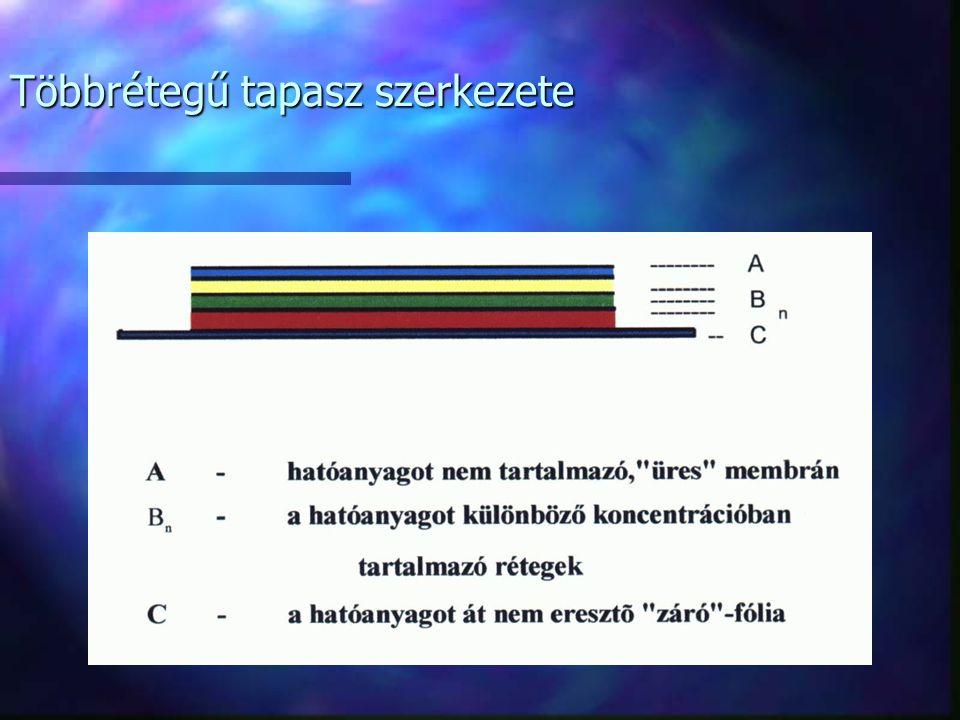 A szilikon bázisú patch-hez használható anyagok n Szilikon-alapanyag típusok: [ peroxidos [ kondenzációs [ addíciós n Alapanyagok : Polidmetil-sziloxá