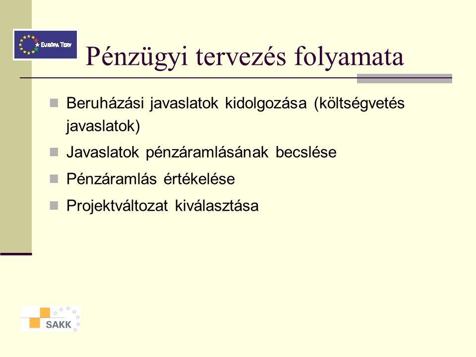 Projektek operatív tervezése Pénzügyi terv Ütemterv HR-terv 4. modul Ponácz György Márk SAKK-tréner