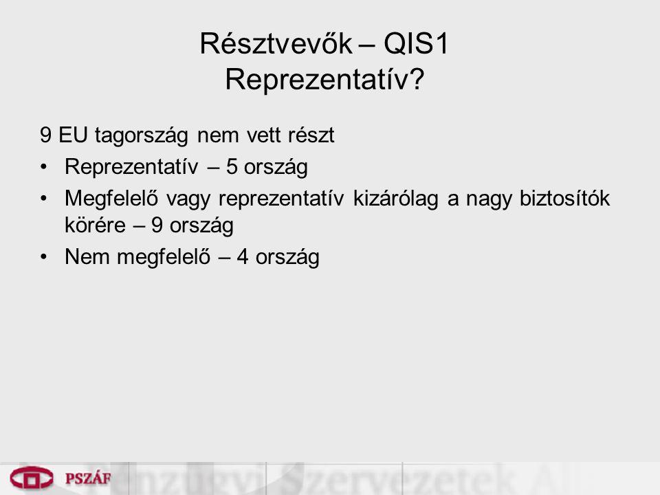 Résztvevők – QIS1 Reprezentatív.