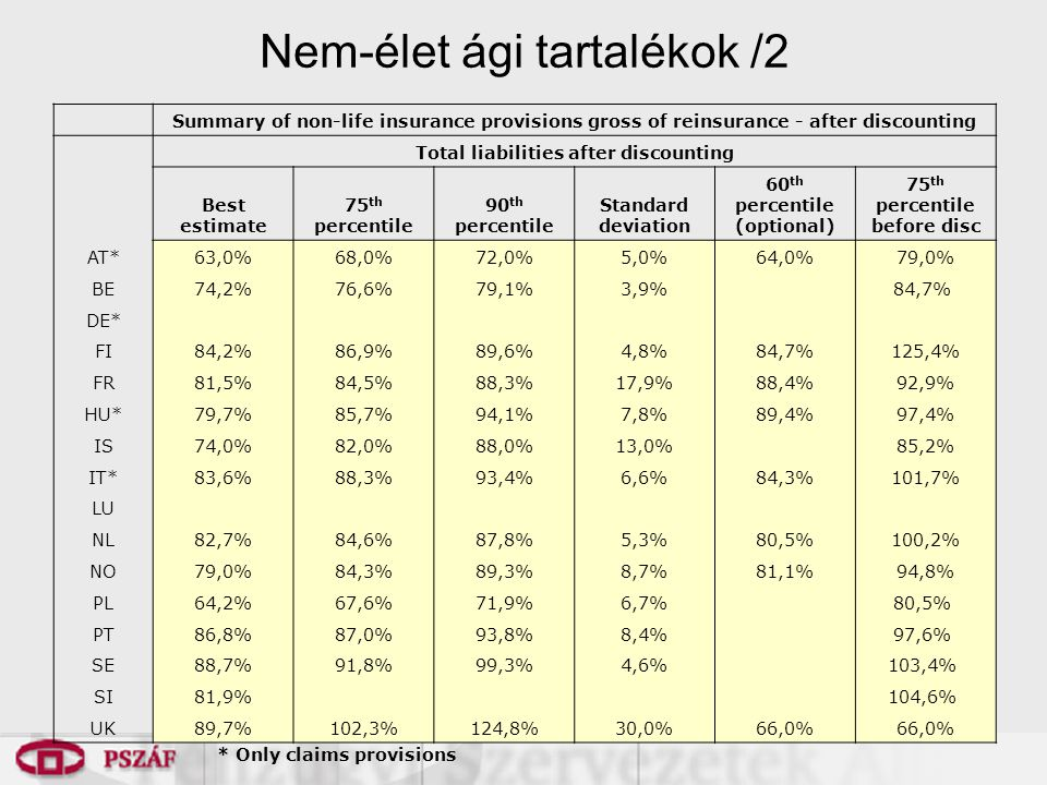 Nem-élet ági tartalékok /2 Summary of non-life insurance provisions gross of reinsurance - after discounting Total liabilities after discounting Best estimate 75 th percentile 90 th percentile Standard deviation 60 th percentile (optional) 75 th percentile before disc AT*63,0%68,0%72,0%5,0%64,0%79,0% BE74,2%76,6%79,1%3,9% 84,7% DE* FI84,2%86,9%89,6%4,8%84,7%125,4% FR81,5%84,5%88,3%17,9%88,4%92,9% HU*79,7%85,7%94,1%7,8%89,4%97,4% IS74,0%82,0%88,0%13,0% 85,2% IT*83,6%88,3%93,4%6,6%84,3%101,7% LU75,6%78,8%82,0% NL82,7%84,6%87,8%5,3%80,5%100,2% NO79,0%84,3%89,3%8,7%81,1%94,8% PL64,2%67,6%71,9%6,7% 80,5% PT86,8%87,0%93,8%8,4% 97,6% SE88,7%91,8%99,3%4,6% 103,4% SI81,9% 104,6% UK89,7%102,3%124,8%30,0%66,0% * Only claims provisions