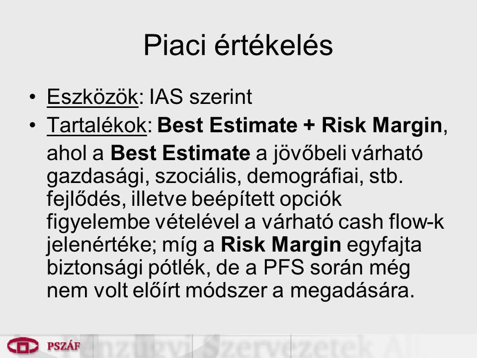 Piaci értékelés Eszközök: IAS szerint Tartalékok: Best Estimate + Risk Margin, ahol a Best Estimate a jövőbeli várható gazdasági, szociális, demográfiai, stb.