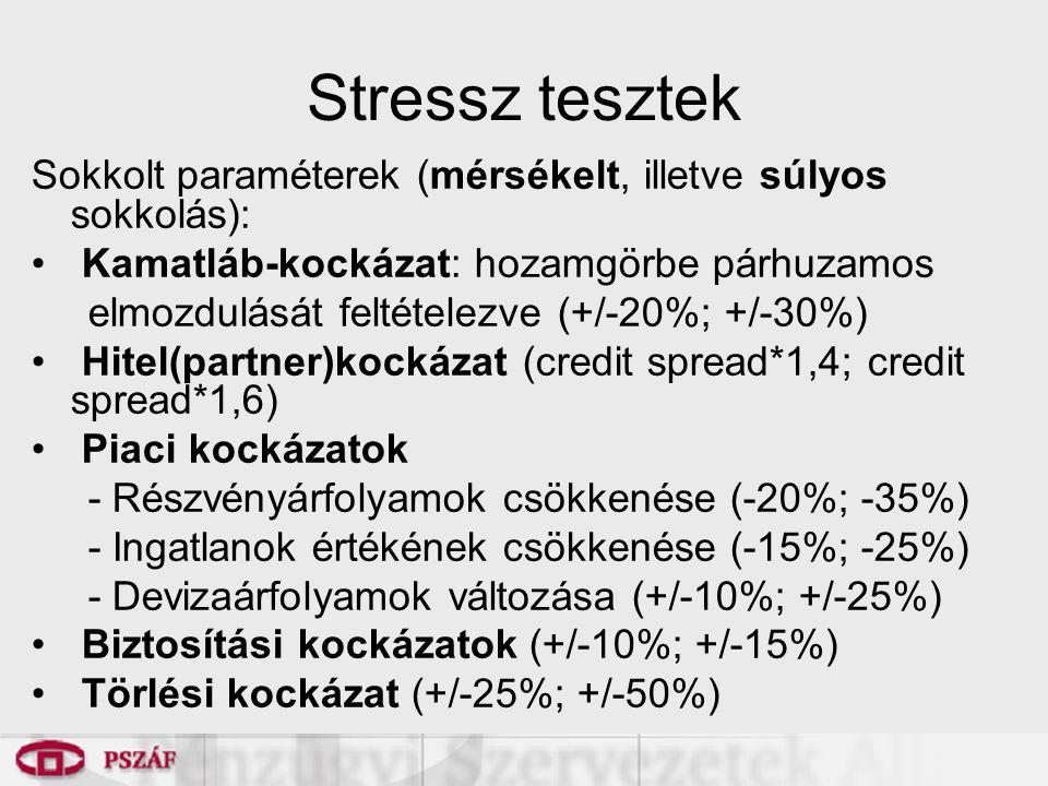Stressz tesztek Sokkolt paraméterek (mérsékelt, illetve súlyos sokkolás): Kamatláb-kockázat: hozamgörbe párhuzamos elmozdulását feltételezve (+/-20%; +/-30%) Hitel(partner)kockázat (credit spread*1,4; credit spread*1,6) Piaci kockázatok - Részvényárfolyamok csökkenése (-20%; -35%) - Ingatlanok értékének csökkenése (-15%; -25%) - Devizaárfolyamok változása (+/-10%; +/-25%) Biztosítási kockázatok (+/-10%; +/-15%) Törlési kockázat (+/-25%; +/-50%)