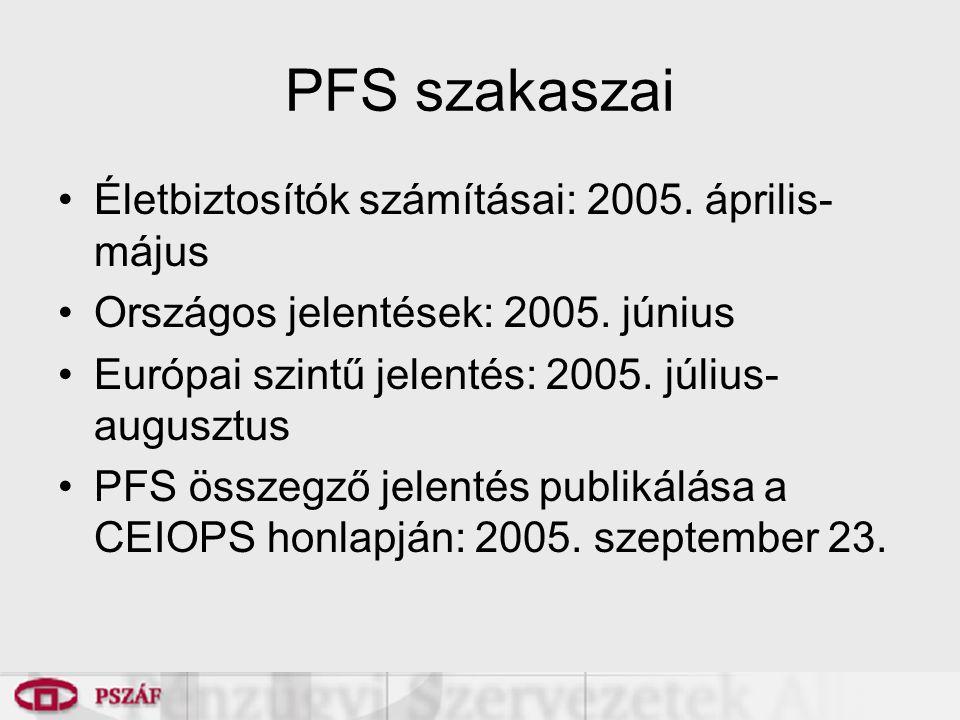 PFS szakaszai Életbiztosítók számításai: 2005. április- május Országos jelentések: 2005.