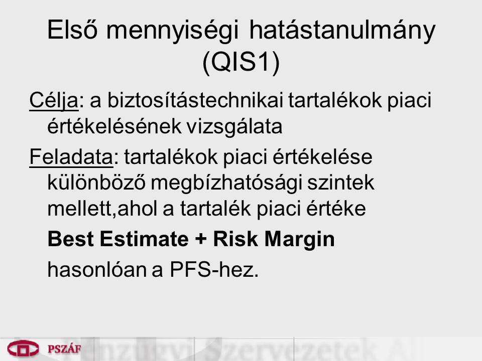 Első mennyiségi hatástanulmány (QIS1) Célja: a biztosítástechnikai tartalékok piaci értékelésének vizsgálata Feladata: tartalékok piaci értékelése különböző megbízhatósági szintek mellett,ahol a tartalék piaci értéke Best Estimate + Risk Margin hasonlóan a PFS-hez.