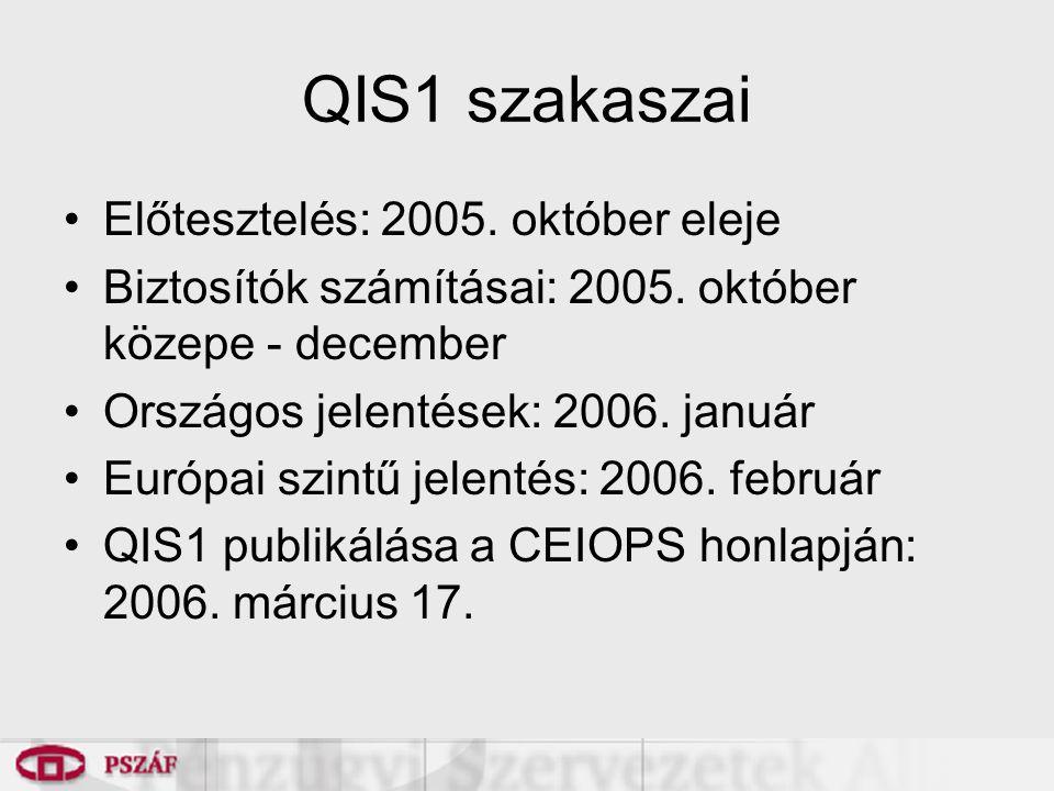 QIS1 szakaszai Előtesztelés: 2005. október eleje Biztosítók számításai: 2005.