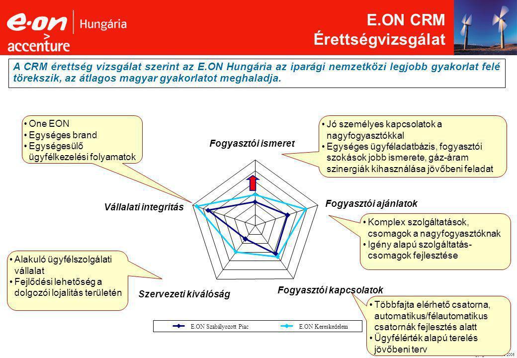 ©Copyright Accenture 2006 3 E.ON CRM Érettségvizsgálat A CRM érettség vizsgálat szerint az E.ON Hungária az iparági nemzetközi legjobb gyakorlat felé