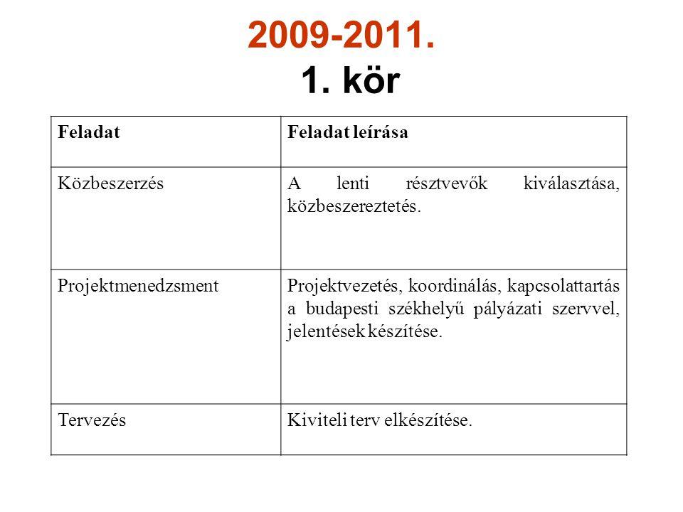 2009-2011. 1.