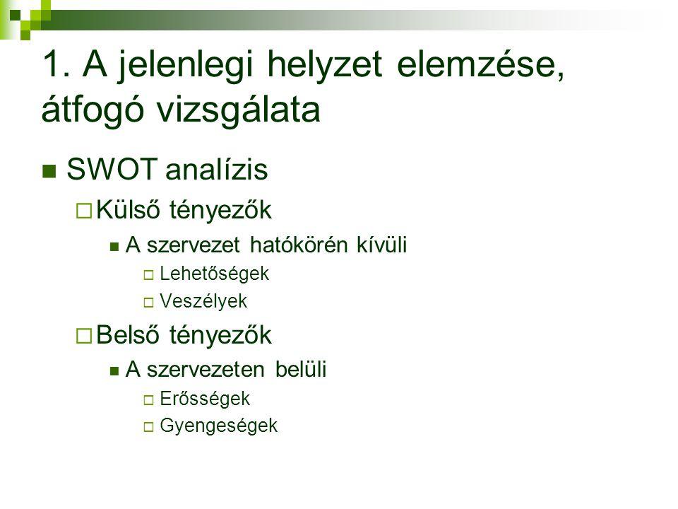 SWOT analízis  Külső tényezők A szervezet hatókörén kívüli  Lehetőségek  Veszélyek  Belső tényezők A szervezeten belüli  Erősségek  Gyengeségek