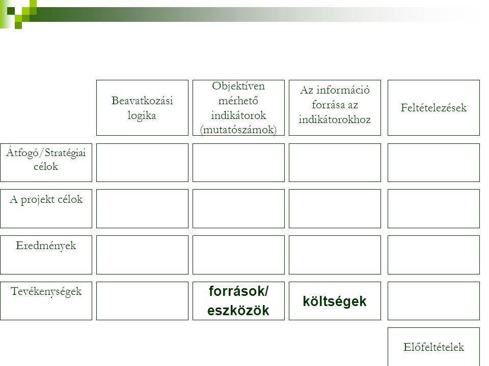 Átfogó/Stratégiai célok A projekt célok Eredmények Tevékenységek Beavatkozási logika Objektíven mérhető indikátorok (mutatószámok) források/ eszközök