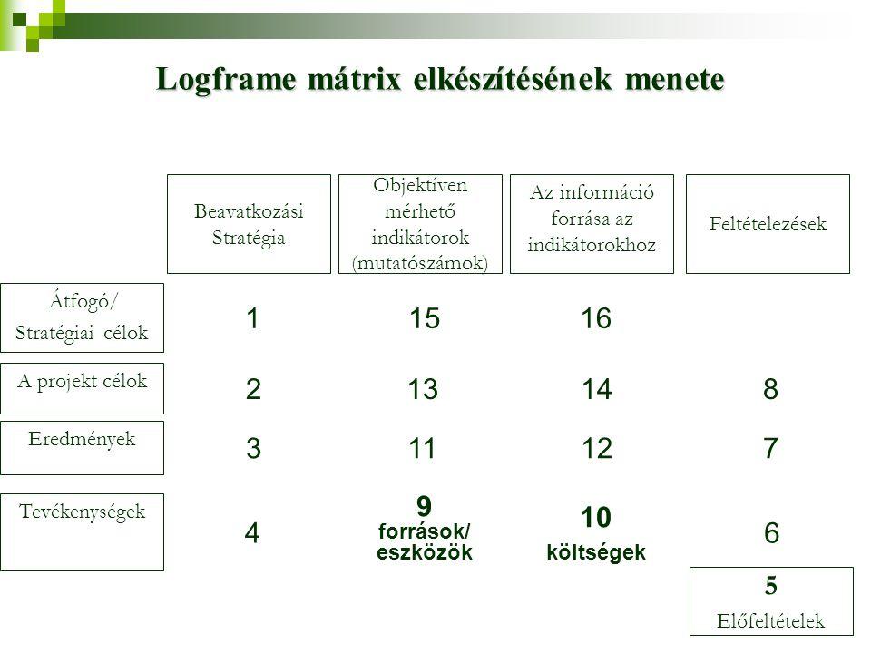 Átfogó/ Stratégiai célok A projekt célok Eredmények Tevékenységek Beavatkozási Stratégia 1 2 3 4 Objektíven mérhető indikátorok (mutatószámok) 15 13 1