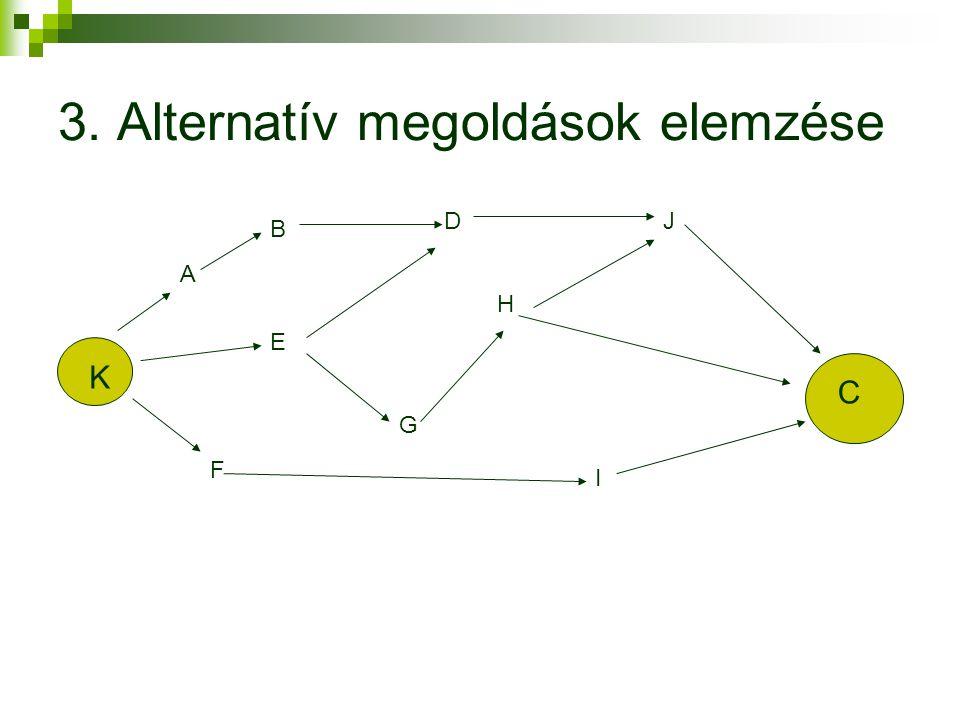 3. Alternatív megoldások elemzése K C A B D E F G H I J