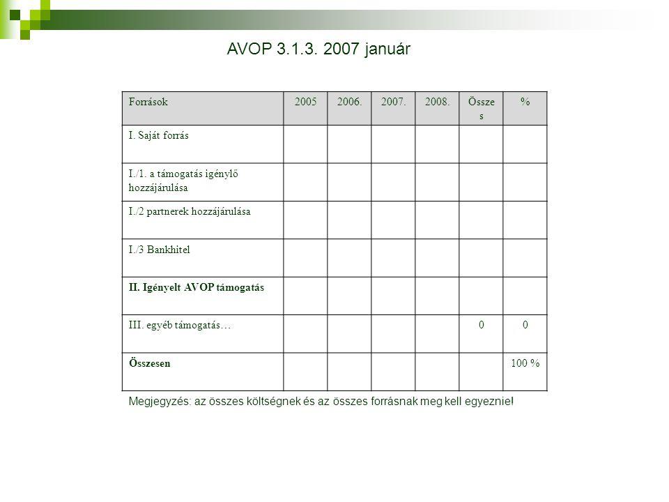 Források20052006.2007.2008.Össze s % I. Saját forrás I./1. a támogatás igénylő hozzájárulása I./2 partnerek hozzájárulása I./3 Bankhitel II. Igényelt