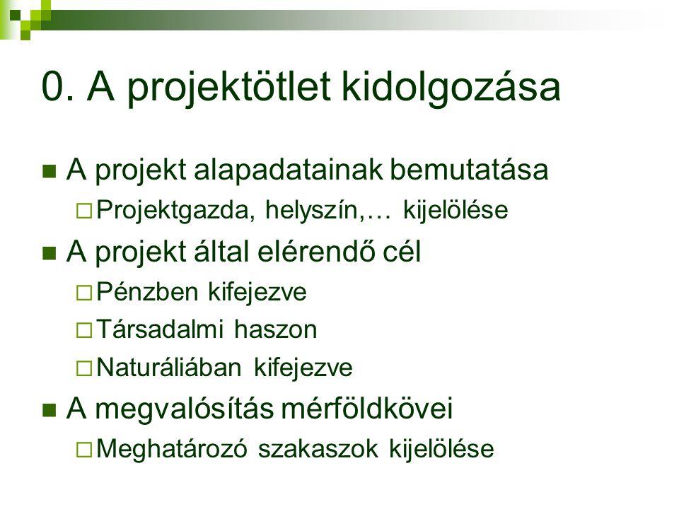 0. A projektötlet kidolgozása A projekt alapadatainak bemutatása  Projektgazda, helyszín,… kijelölése A projekt által elérendő cél  Pénzben kifejezv